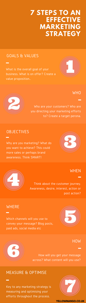 7 steps to an effective digital marketing strategy